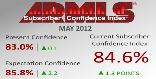 The ARMLS Subscriber Confidence Index percentages and bottom line.