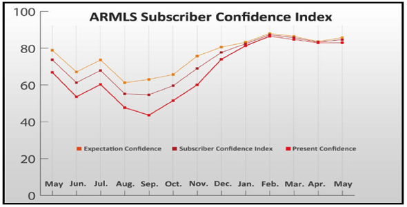 The ARMLS Subscriber Confidence Index charted over the past 13 months.